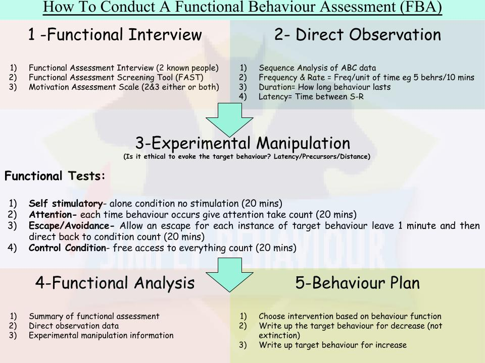 certification in applied functional science review
