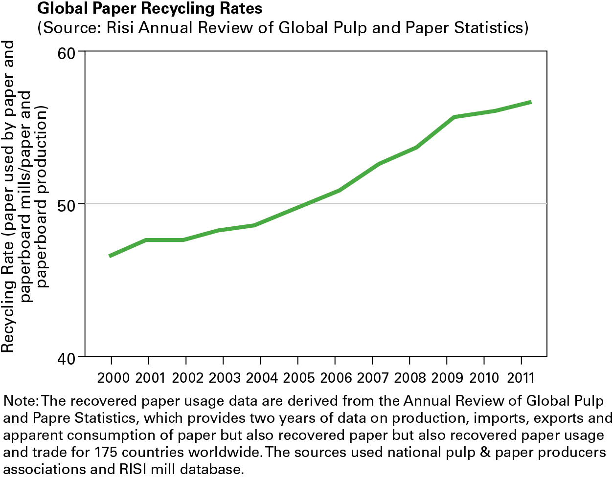 annual review of global pulp and paper statistics