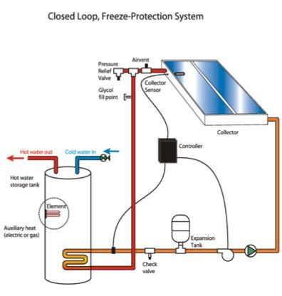 direct energy furnace installation reviews